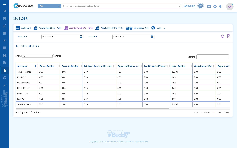 BuddyCRM key performance indicators (KPIs)