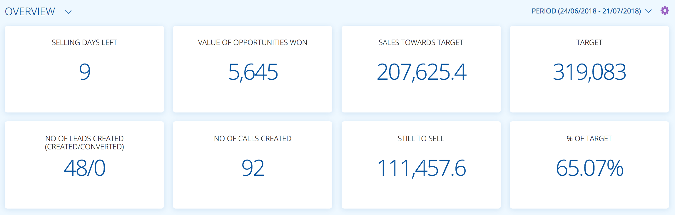 opportunity overview in the buddycrm dashboard