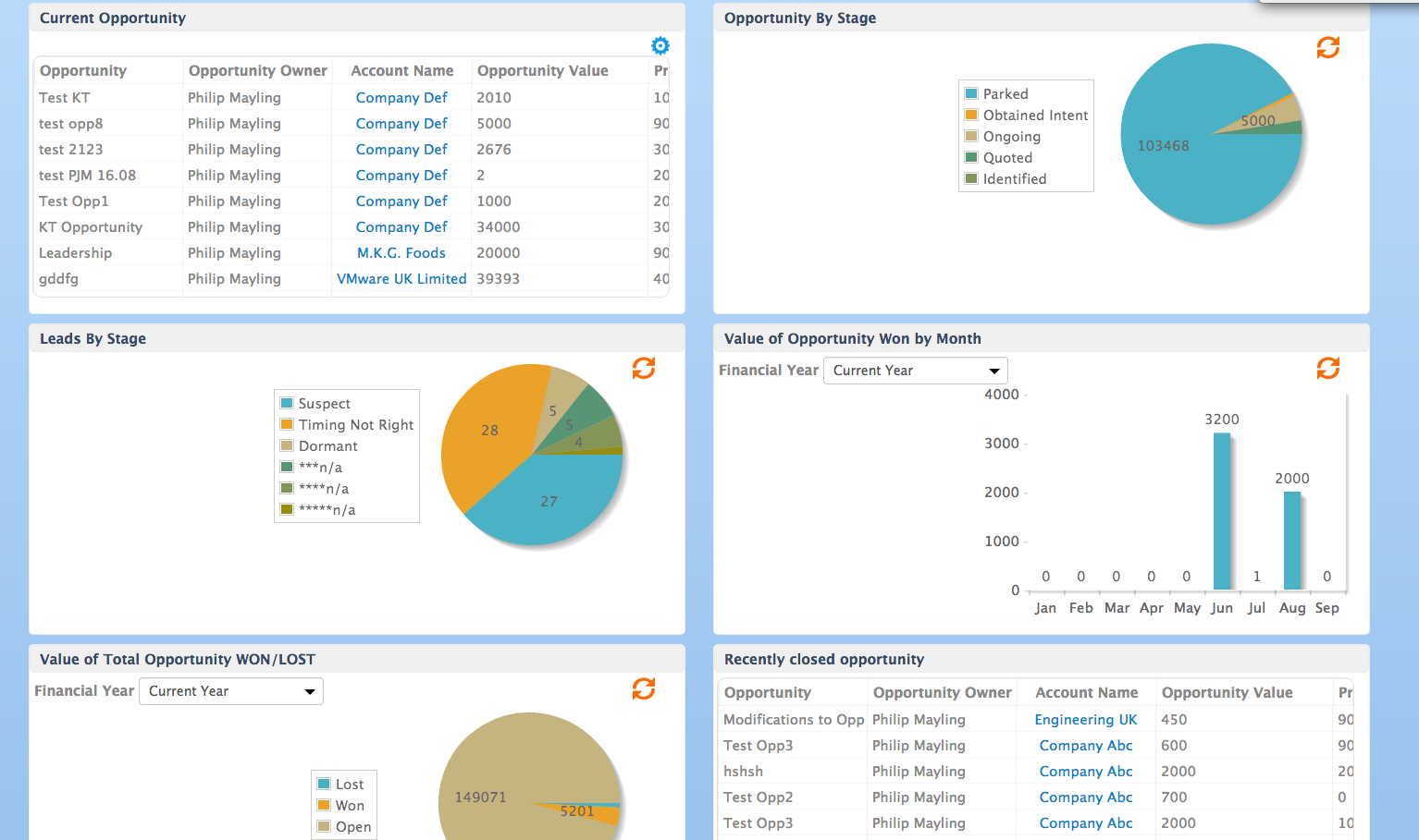 BuddyCRM team pipeline graphs