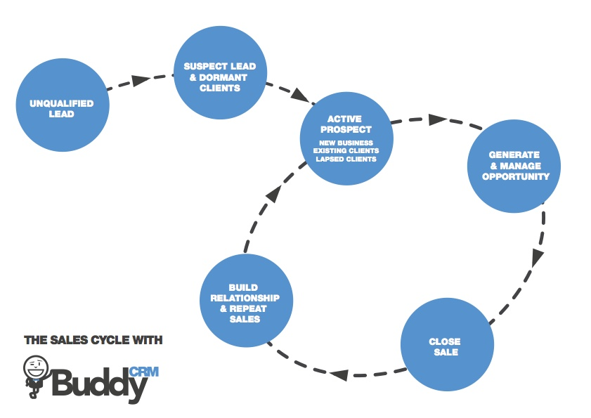 sales process cycle with BuddyCRM