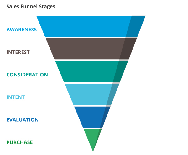 Sales funnel overview