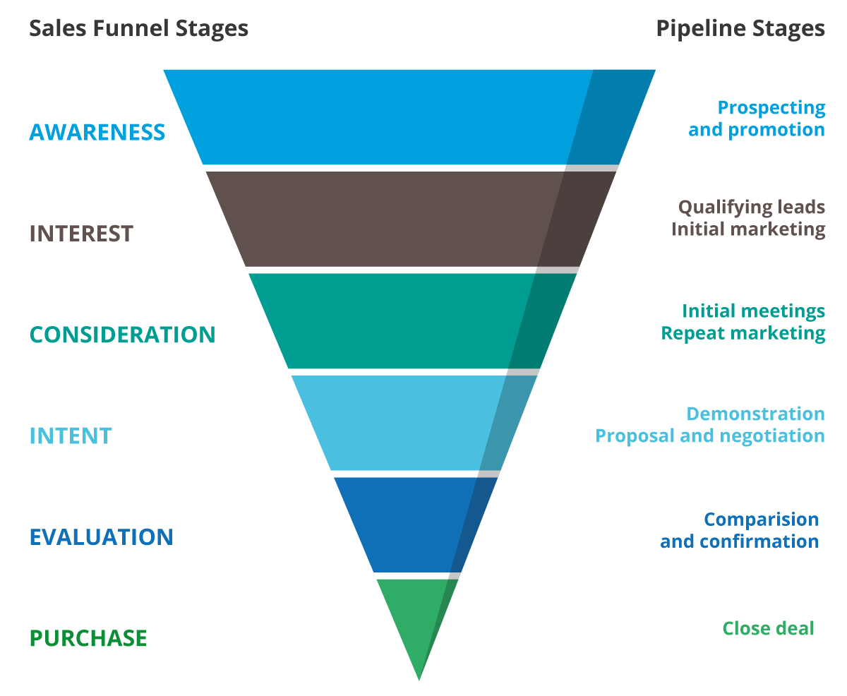 Sales funnel combined with pipeline stages in BuddyCRM