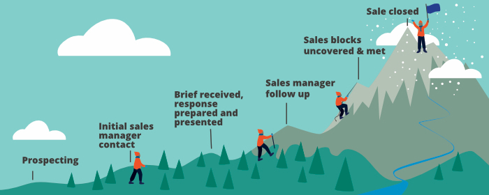 How a CRM can help improve your sales process - mountain graphic